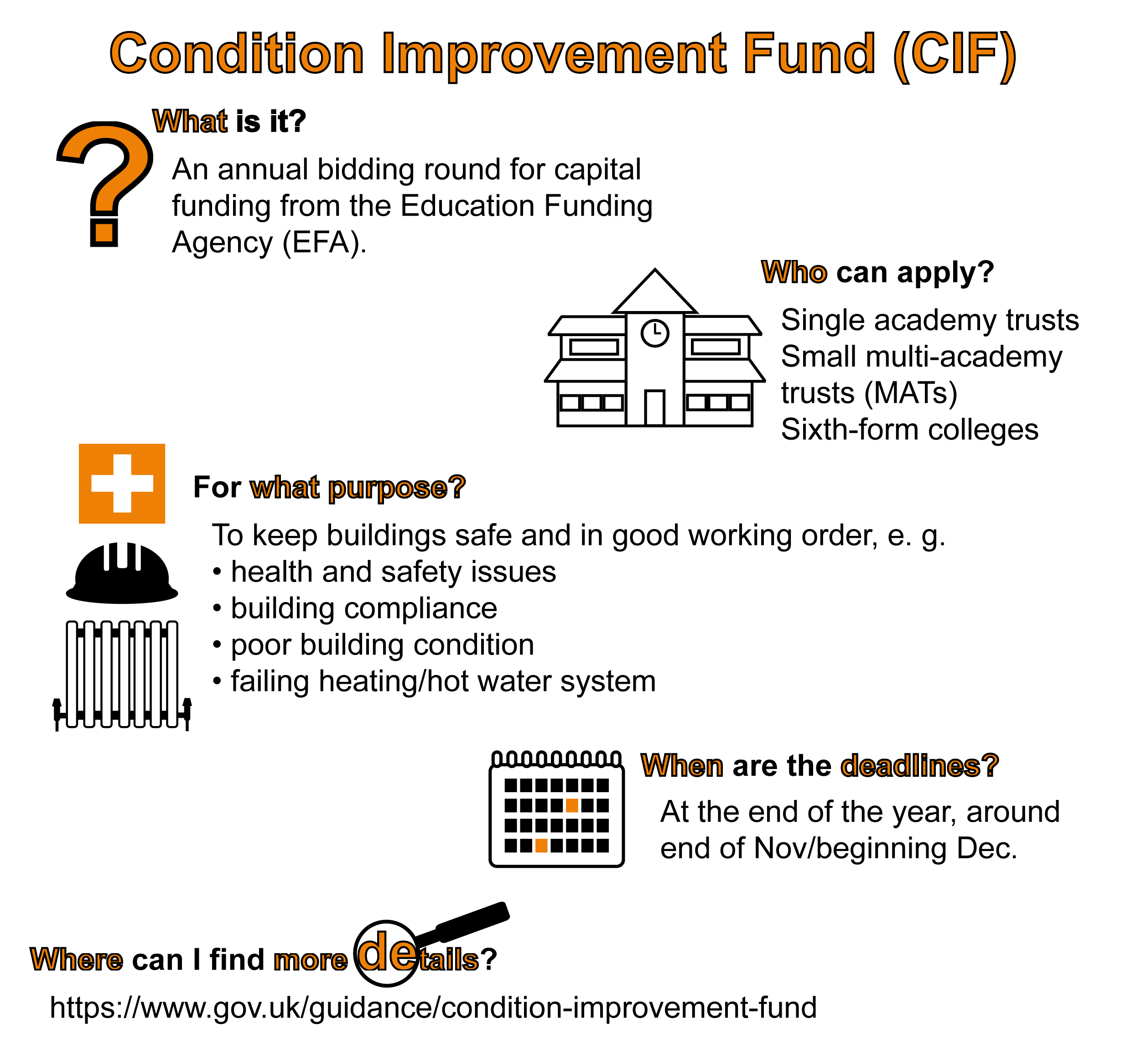 The Condition Improvement Fund is an annual bidding round available for school refurbishment projects.