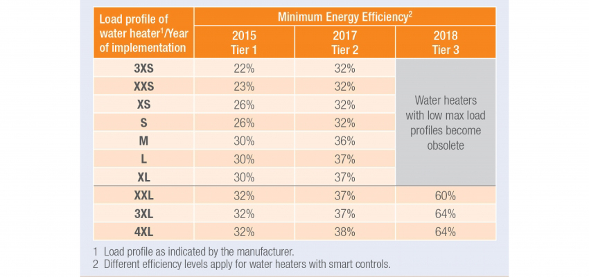 All Of Hamworthy S Condensing Water Heaters Already Meet The Tier 3 Efficiency Levels Set For 2018