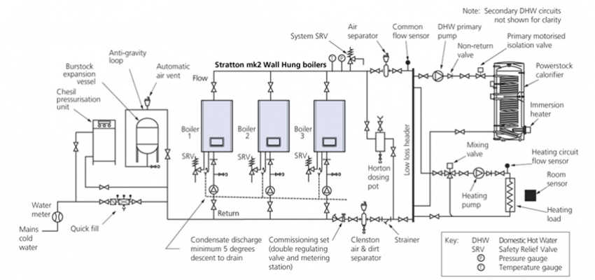 Industrial Boiler System Diagram - Data Wiring Diagrams •