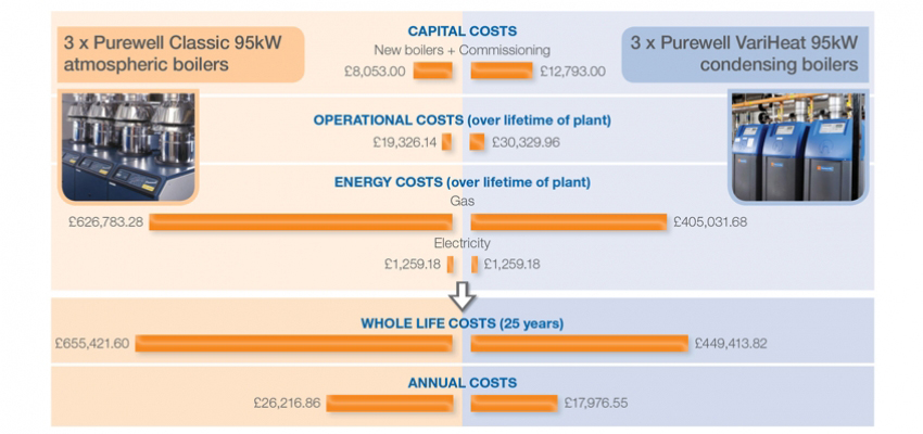Lifecycle costs of commercial heating systems