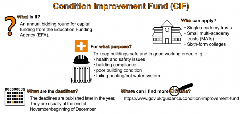 Condition Improvement Fund for school boilers
