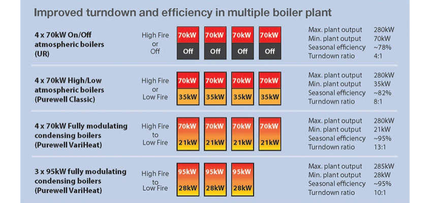 Load matching in multiple boiler systems