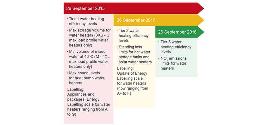 ErP timeline for water heaters.