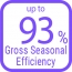 93% Gross Seasonal Efficiency